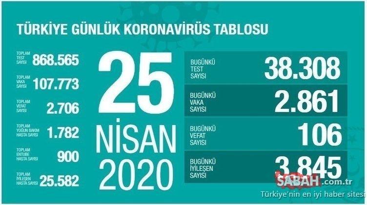 Son dakika haberi: Türkiye'deki corona virüsü vaka ve ölü sayısı son durum: 28 Nisan Türkiye günlük koronavirüs tablosu ile vaka dağılımı haritası
