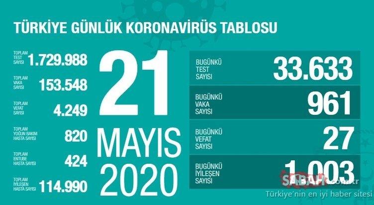 SON DAKİKA | Türkiye corona virüsü ölü ve vaka sayısı kaç oldu? 23 Mayıs Cumartesi bugün Türkiye corona virüsü ölü, vaka ve iyileşen hasta sayısı son durum!