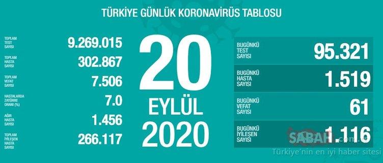 SON DAKİKA HABERİ! 20 Eylül Türkiye'de corona virüs vaka ve ölü sayısı kaç oldu? 20 Eylül Pazar Sağlık Bakanlığı Türkiye corona virüsü günlük son durum tablosu…
