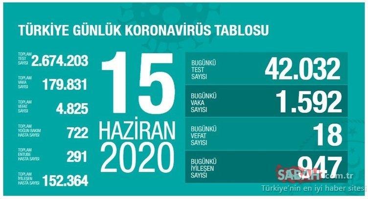 SON DAKİKA HABERLER - Türkiye corona virüsü ölü ve vaka sayısı kaç oldu? 16 Haziran Türkiye corona virüsü ölü ve vaka sayısında son durum!