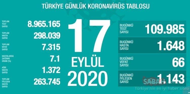 Son dakika Türkiye corona virüsü vaka sayısı gelişmeleri: 21 Eylül 2020 Günlük korona tablosu ile Türkiye corona virüsü vaka, ölü ve iyileşen sayısı kaç oldu?