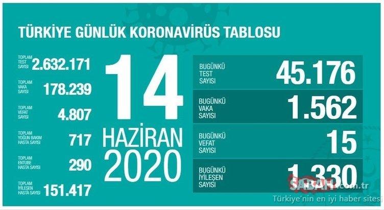 Son Dakika Haberi | 17 Haziran Türkiye'de corona virüsü vaka ve ölü sayısı kaç oldu? Sağlık Bakanlığı tablosu ile 17 Haziran Türkiye corona virüsü vaka ve ölü sayısında son durum!