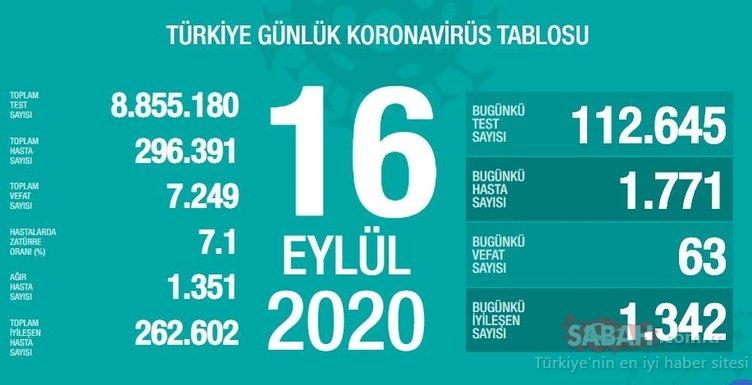 SON DAKİKA HABERİ: 16 Eylül Türkiye'de güncel corona virüs vaka ve ölü sayısı kaç oldu? İşte Türkiye günlük coronavirüs son durum tablosu…