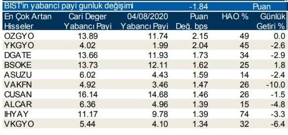 Borsa İstanbul'da günlük-haftalık yabancı payları 06/08/2020