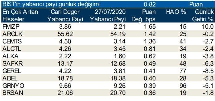 Borsa İstanbul'da günlük-haftalık yabancı payları 29/07/2020