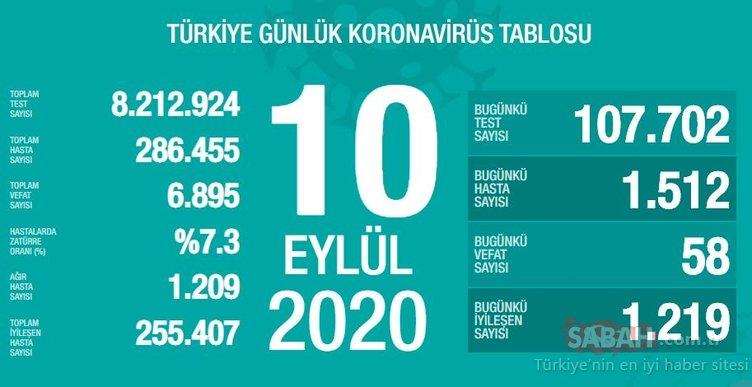 SON DAKİKA HABERİ! 14 Eylül Türkiye'de güncel corona virüs vaka ve ölü sayısı kaç oldu? 14 Eylül 2020 Sağlık Bakanlığı Türkiye corona virüsü günlük son durum tablosu…