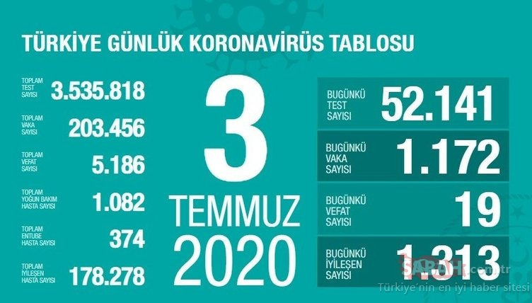 Son dakika haberi: Türkiye corona virüsü vaka ve ölü sayısı kaç oldu? 6 Temmuz Sağlık Bakanlığı Covid 19 tablosu ile Türkiye corona virüsü vaka sayısı son durum