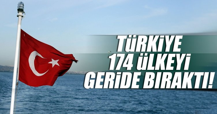Türk bankacılık sektörü 174 ülkeyi geride bıraktı