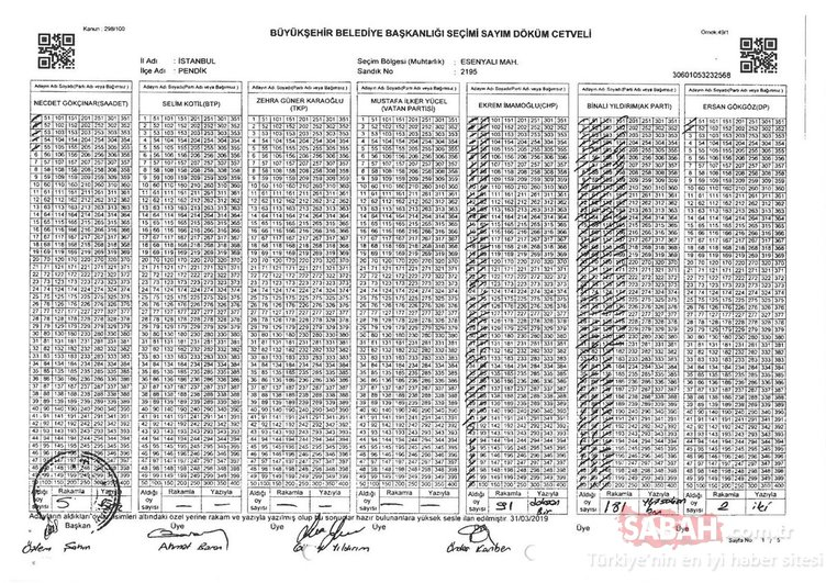 İstanbul seçimlerinde son durum - İşte birbiri ardına ortaya çıkan hırsızlık belgeleri