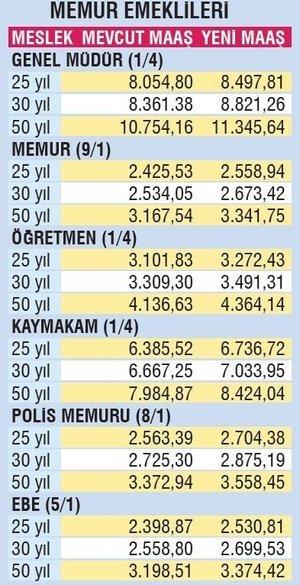 Emekliye 2661 TL! Memur ve memur emeklisi maaşları ne kadar oldu?