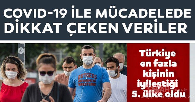 Son dakika haberi: Kovid-19 ile mücadelede Türkiye en fazla kişinin iyileştiği 5. ülke oldu