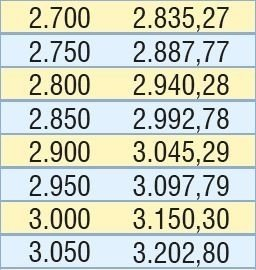 Emeklinin Kurban Bayramı ikramiyesi tarihi belli oldu! Temmuz zammı ile birlikte emekli maaşları ne kadar oldu?