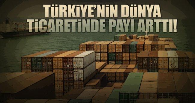 Türkiye'nin dünya ticaretinde payı arttı
