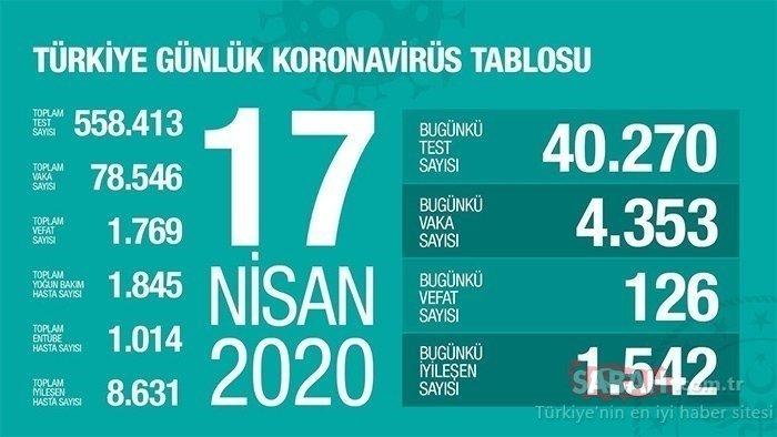BAKAN KOCA SON DAKİKA AÇIKLADI: Türkiye'deki corona virüsü vaka ve ölü sayısı son durum: 17 Nisan Türkiye'de il, ilçe corona vaka dağılımı tablosu