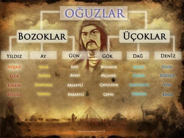 Osmanlı nasıl kuruldu