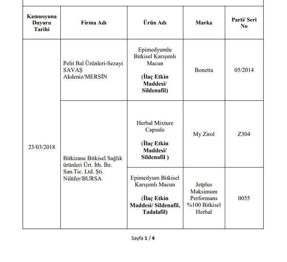 Son Dakika: Gıda, Tarım ve Hayvancılık Bakanlığı 173 firmanın hileli ürünlerini açıkladı