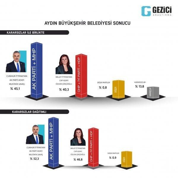 Son dakika haberi: 31 Mart seçimleri öncesi son seçim anketi yayınlandı! Cumhur Ä°ttifakı´nın oy oranı...