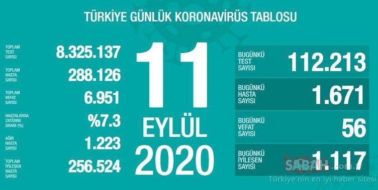 Son Dakika Haberi! 11 Eylül Türkiye'de güncel corona virüs vaka ve ölü sayısı kaç oldu? 11 Eylül 2020 Sağlık Bakanlığı Türkiye corona virüsü günlük son durum tablosu…