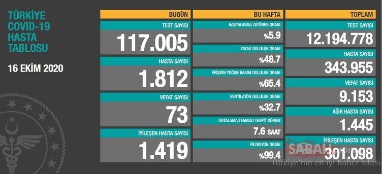SON DAKİKA: Türkiye'de koronavirüs vaka ve ölü sayısı son durum tablosu 17 Ekim açıklandı! Sağlık Bakanlığı koronavirüsü ölü ve vaka sayısı bugün kaç oldu?