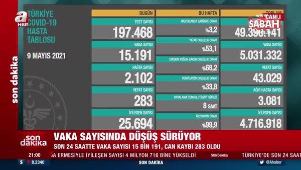 SON DAKİKA HABERİ: 9 Mayıs koronavirüs verileri açıklandı! İşte Kovid-19 hasta, vaka ve vefat sayılarında son durum...   Video