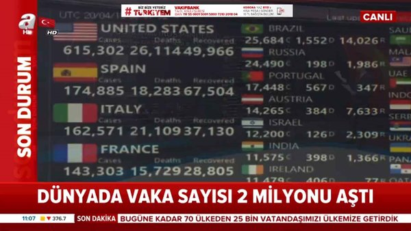 Dünya'da vaka sayısı 2 milyonu aştı
