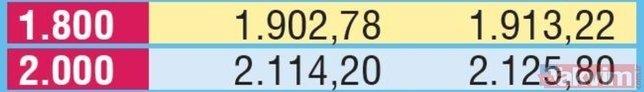 Emekli için yüzde 6.29 zam! 2020 güncel emekli maaşı ne kadar olacak?