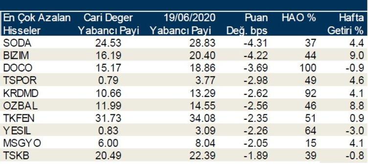 Borsada günlük-haftalık yabancı payları 29/06/2020