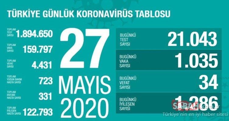 Son dakika haberi: Bakan Koca, Türkiye'de corona virüsü günlük tabloyu ve son durumu paylaştı! Türkiye'de corona virüsü vaka, ölüm, iyileşen hasta sayısı kaç oldu?