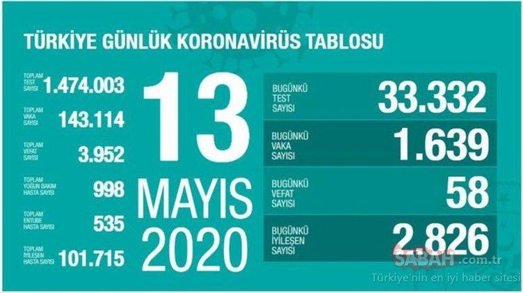 SON DAKİKA HABER: Bakan Koca Türkiye'de corona virüsü son durum ve günlük tabloyu açıkladı! 14 Mayıs Türkiye'de corona virüsü vaka, ölüm, iyileşen hasta sayısı nedir? KORONA CANLI HARİTA