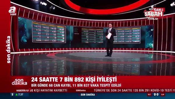 Son dakika: Türkiye'de 2 Mart koronavirüs verileri açıklandı! İşte vaka ve vefat sayısında son durum | Video
