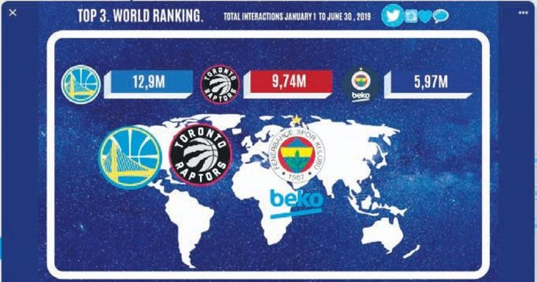 Fenerbahçe Beko dünya 3.'sü