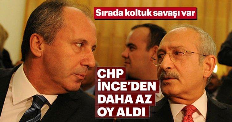 CHP, Muharrem İnce'den daha az oy aldı