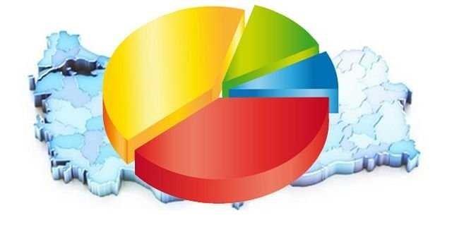 AK Parti yüzde 44'e ulaştı