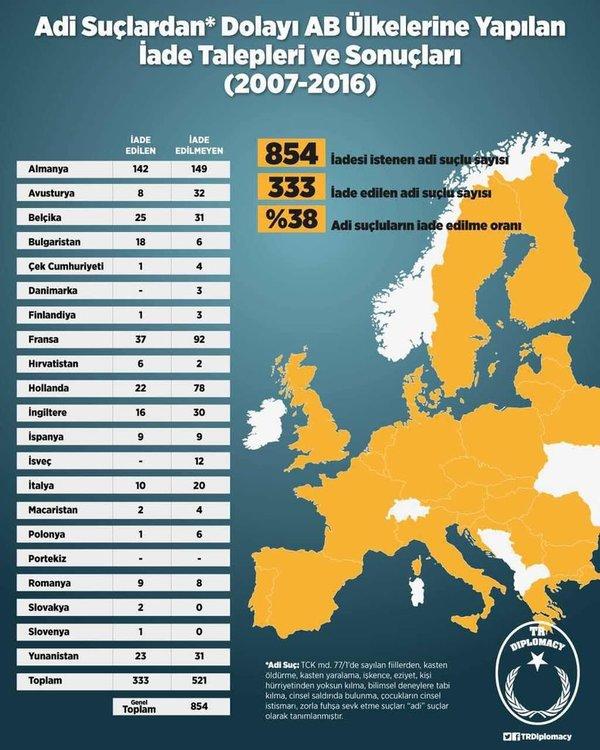 Adi suçlardan dolayı AB ülkelerine yapılan iade başvuruları ve sonuçları