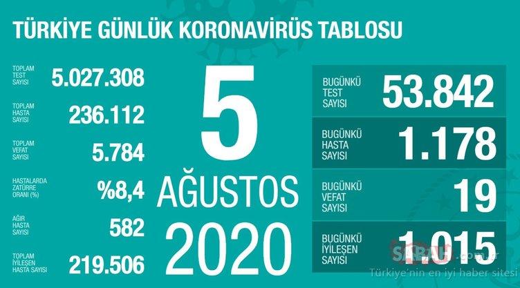 SON DAKİKA HABERİ! 10 Ağustos Türkiye'de corona virüs ölü ve vaka sayısı kaç oldu? 10 Ağustos 2020 Pazartesi Sağlık Bakanlığı Türkiye corona virüsü günlük son durum tablosu…