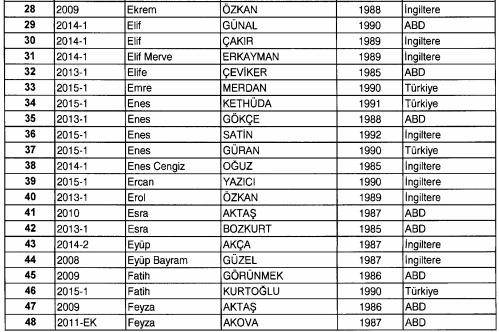 FETÖ/PDY kapsamında öğrencilikle ilişkisi kesilenlerin listesi