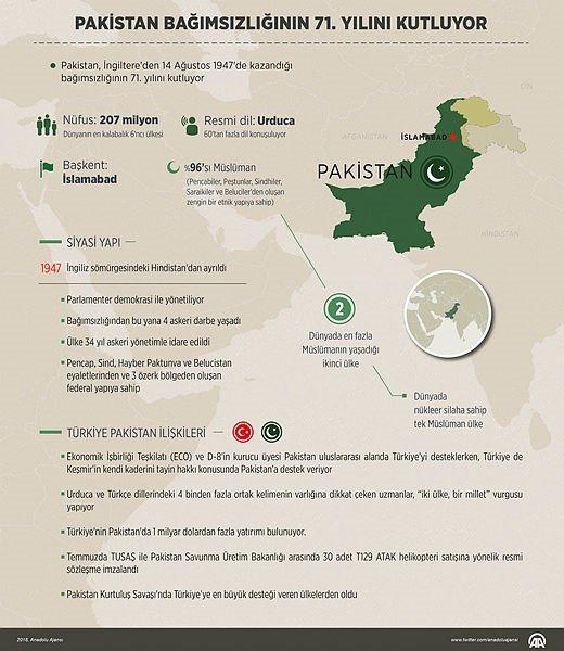 Pakistan Bağımsızlığının 71 Yılını Kutluyor Dünya Haberleri