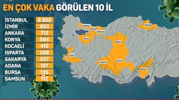 Türkiye'nin corona virüsü haritası yayınlandı! Hangi ilde kaç ölü ve hasta var? | Video