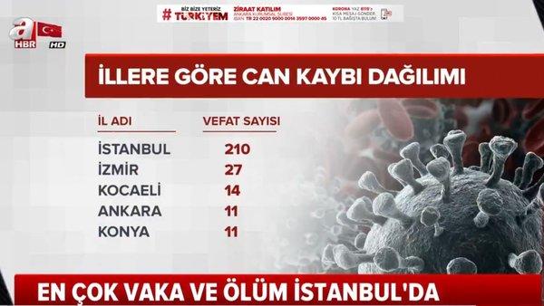 Türkiye'de corona virüsü vakası ve ölü sayıları (4 Nisan 2020 Cumartesi) illere göre güncel rakamlar | Video