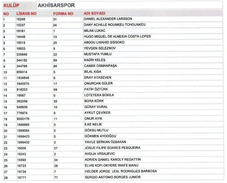 Süper Lig takımlarının TFF'ye gönderdikleri kadrolar açıklandı
