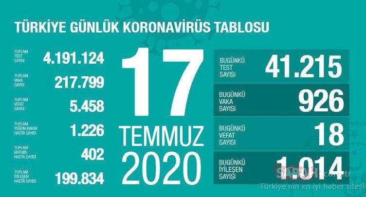 SON DAKİKA: 19 Temmuz Türkiye'de corona virüs ölü ve vaka sayısı kaç oldu? 19 Temmuz 2020 Pazar Sağlık Bakanlığı Türkiye corona virüsü günlük son durum tablosu…