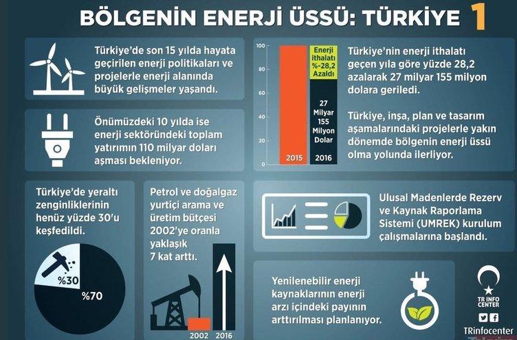 Berat Albayrak Enerji Bakanlığı sürecinde neler yaptı? İşte Albayrak'ın Enerji Bakanlığı dönemi...