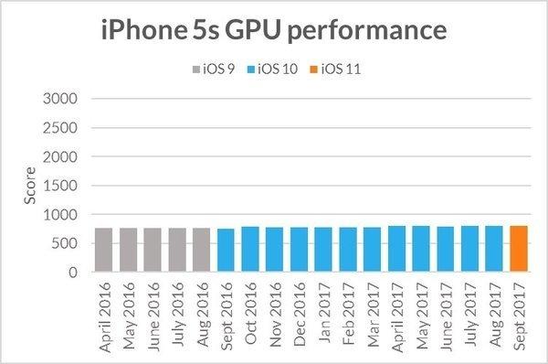Eski iPhone'lar bilerek mi yavaşlatılıyor?