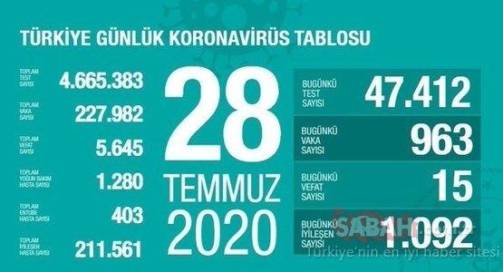 SON DAKİKA: 2 Ağustos Türkiye'de corona virüs ölü ve vaka sayısı kaç oldu? Sağlık Bakanlığı Türkiye corona virüsü günlük son durum tablosu…