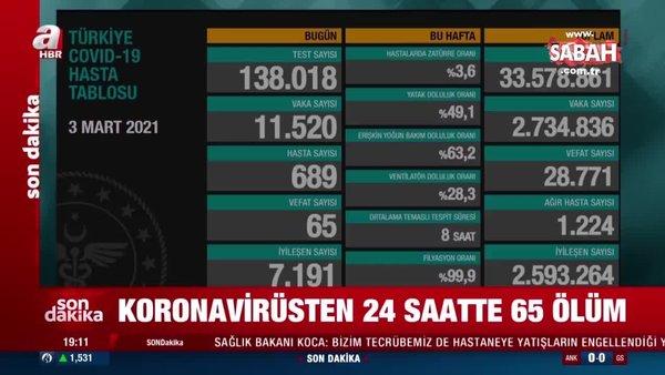 Son dakika: 3 Mart koronavirüs vaka ve vefat sayıları açıklandı! İşte koronavirüs verilerinde son durum | Video