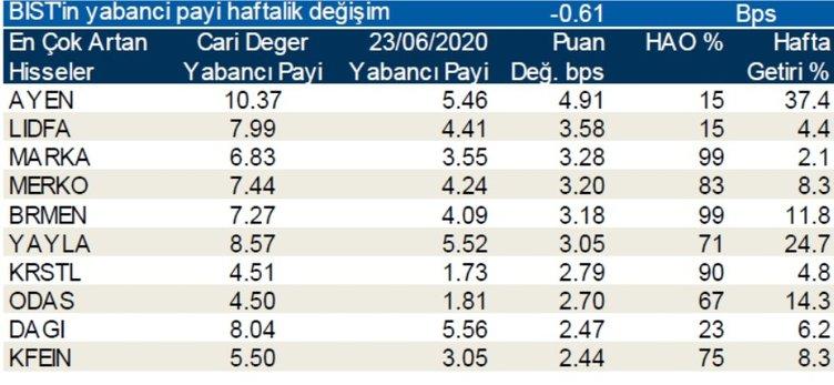 Borsada günlük-haftalık yabancı payları 01/072020