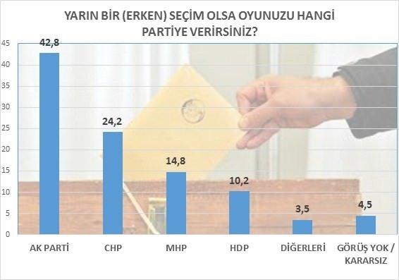 MAK son seçim anketinin sonuçlarını açıkladı