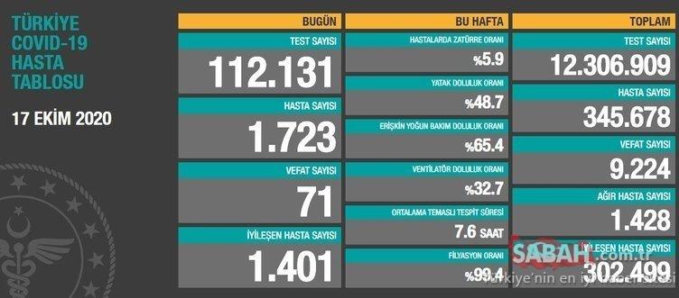 SON DAKİKA: Türkiye'de koronavirüs ölü ve vaka sayısı bugün kaç oldu? 24 Ekim 2020 Sağlık Bakanlığı koronavirüs son durum tablosu açıklandı mı?