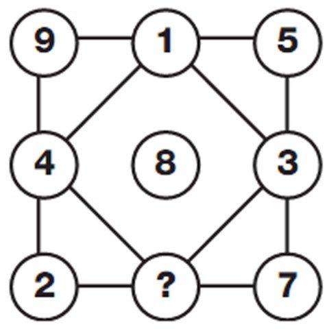 İnternette fenomen olan matematik soruları!