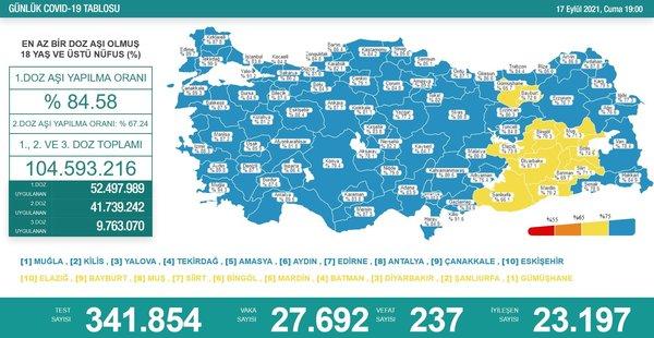 SON DAKİKA: Vaka sayısı açıklandı! 17 Eylül 2021 Bugün Türkiye'de vaka  sayısı kaç oldu, Sağlık Bakanlığı günlük korona tablosu son durum ne? - Son  Dakika Spor Haberleri